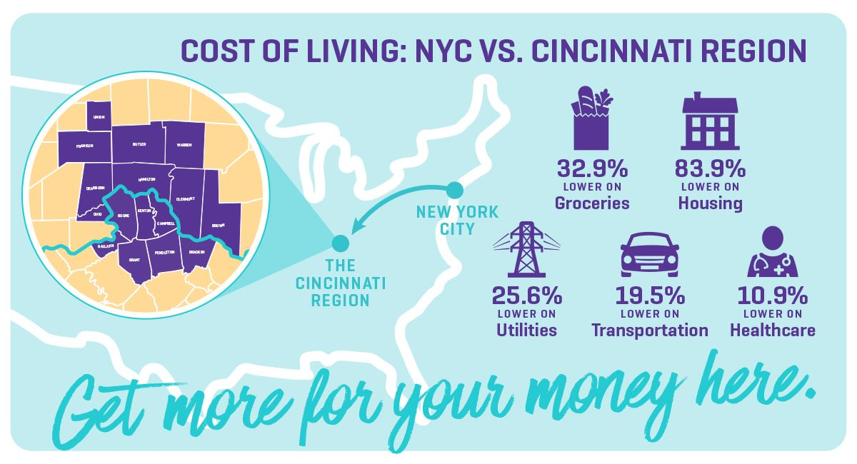 Cost of Living Graphic