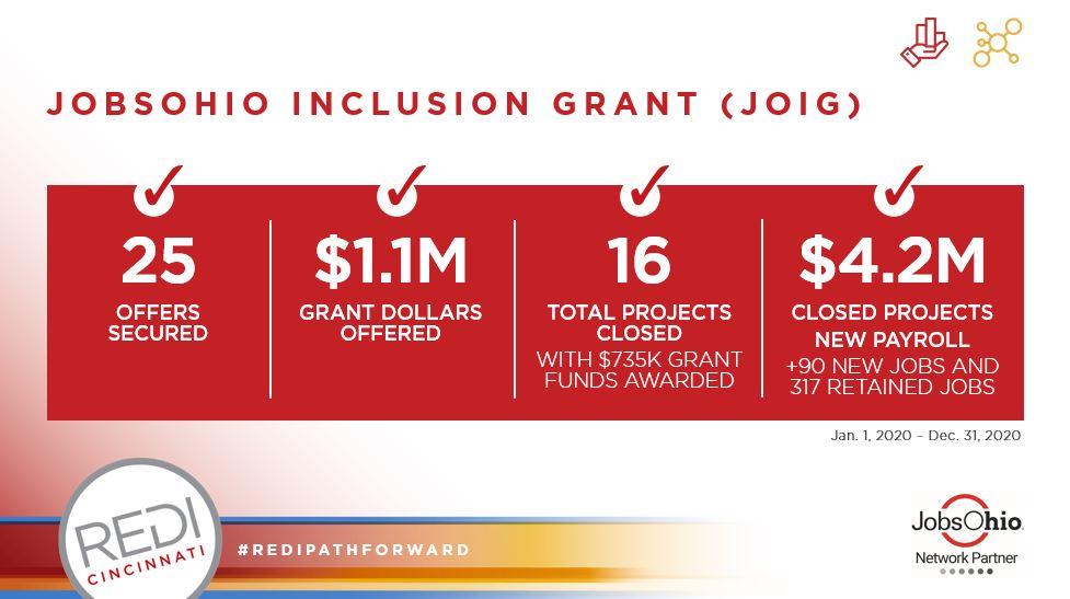 REDI's Inclusion Grant Metrics